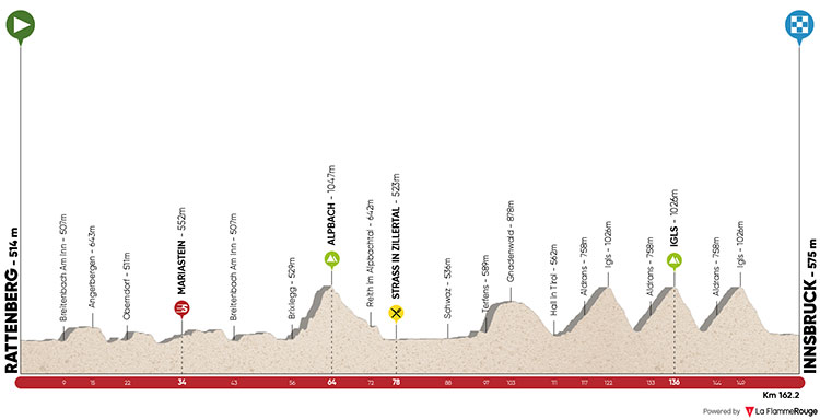 Tour de los Alpes 2018 - Etapa 5