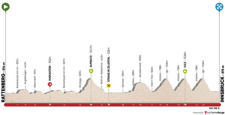 Tour de los Alpes 2018 - Etapa 5