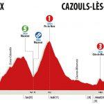 La Route d'Occitanie 2018 - Etapa 4- Perfil