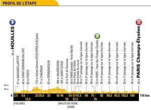Tour de Francia 2018 – Etapa 21