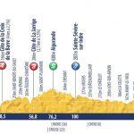 Tour de l'Avenir 2018 - Etapa 6