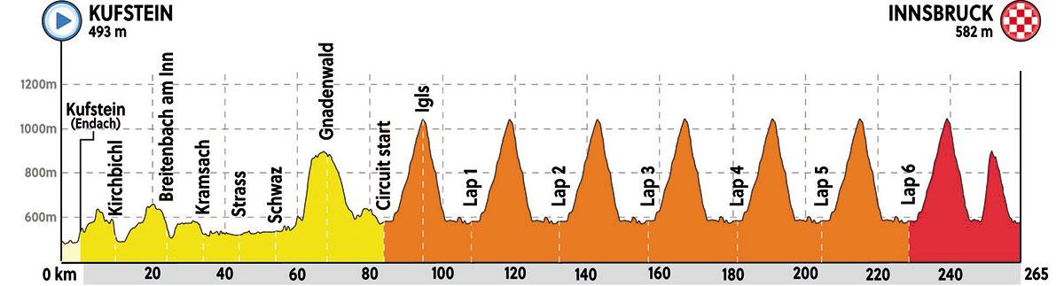 Campeonato Mundial de Ruta UCI 2018 - Carrera de Ruta - Perfil