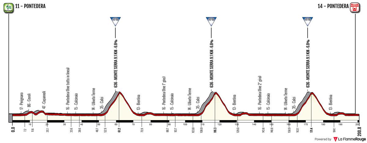 Giro della Toscana 2018 – Perfil