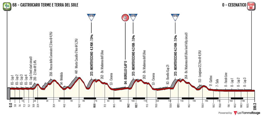 Memorial Marco Pantani 2018 – Perfil
