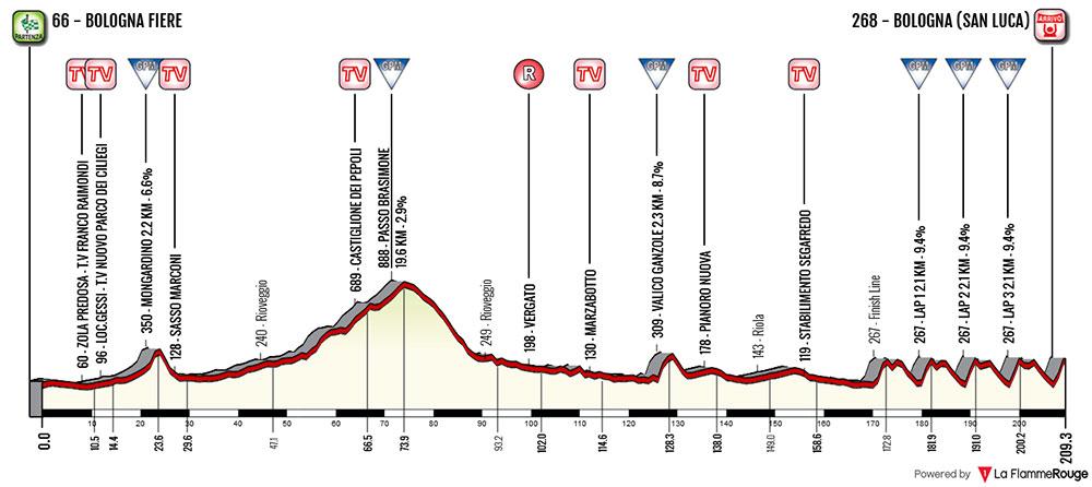 Giro dell'Emilia 2018 - Perfil