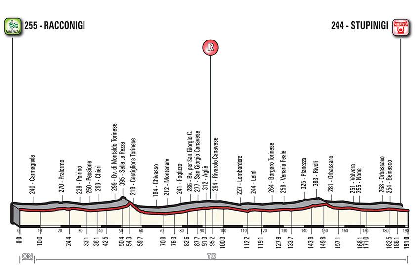 Gran Piemonte 2018 – Perfil