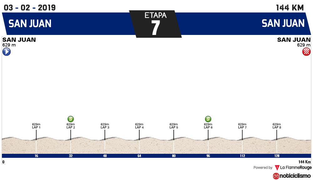 Vuelta a San Juan 2019 - Etapa 7