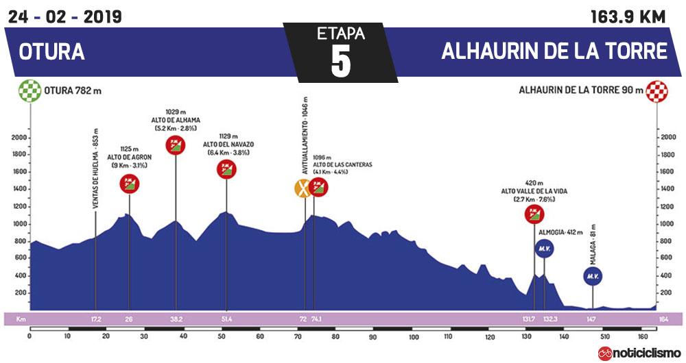 Vuelta a Andalucía 2019 - Etapa 5