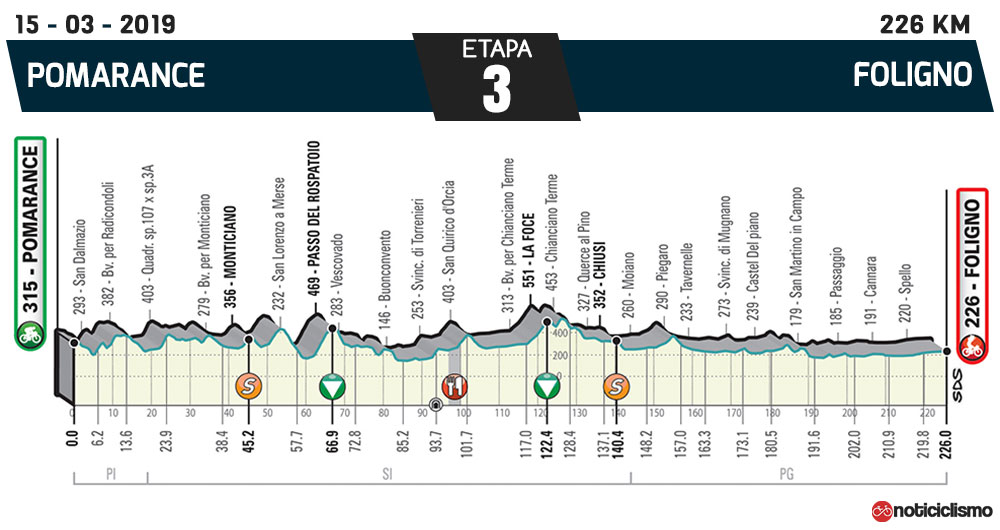 Tirreno-Adriático 2019 - Etapa 3