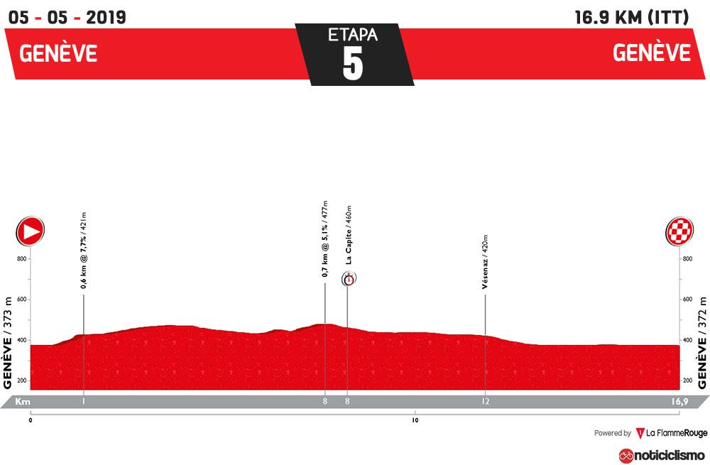 Tour de Romandía 2019 – Etapa 5