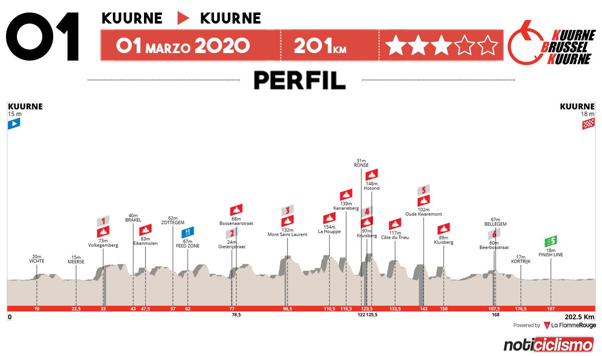 Kuurne-Bruselas-Kuurne 2020 – Perfil