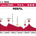Vuelta a Andalucia 2020 – Etapa 3