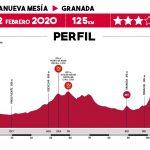 Vuelta a Andalucia 2020 – Etapa 4