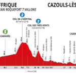 La Route d'Occitanie 2020 – Etapa 1
