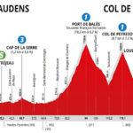 La Route d'Occitanie 2020 – Etapa 3