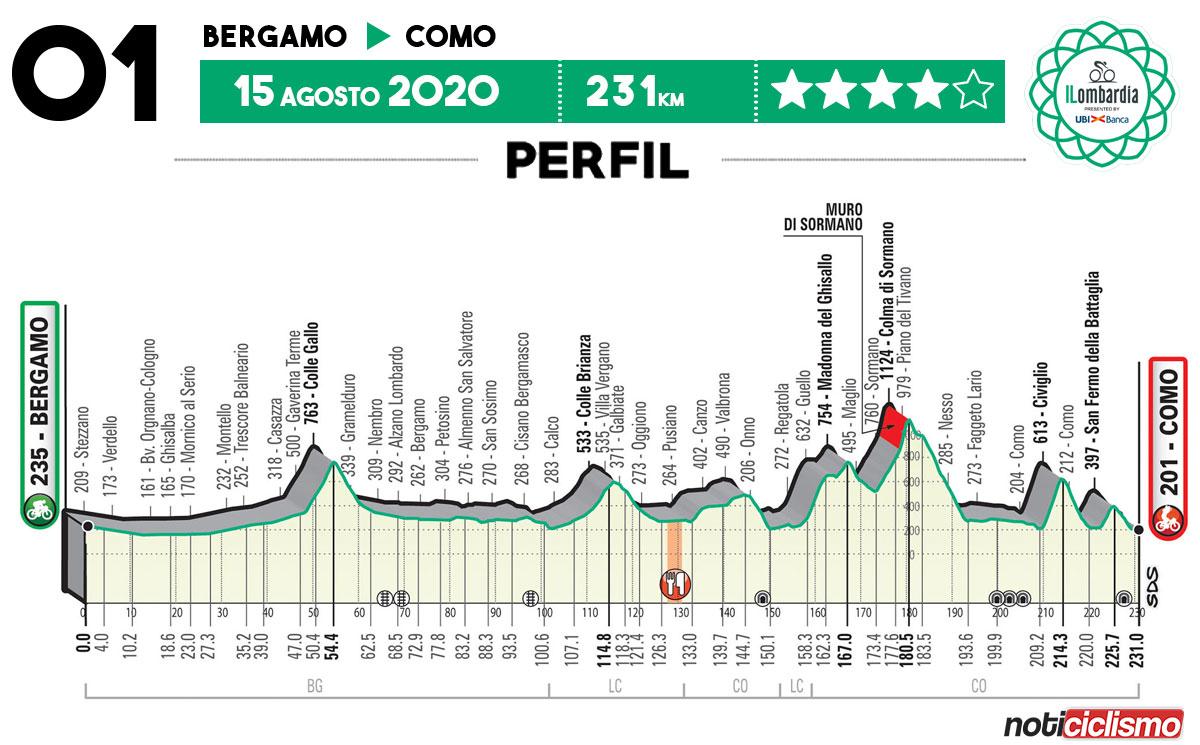 Giro de Lombardía 2020 – Perfil