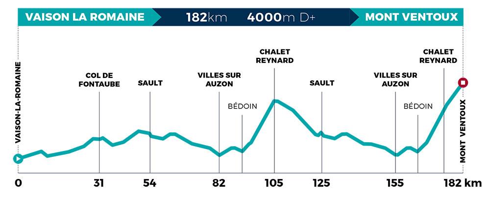 Mont Ventoux Dénivelé Challenge 2020 - Perfil