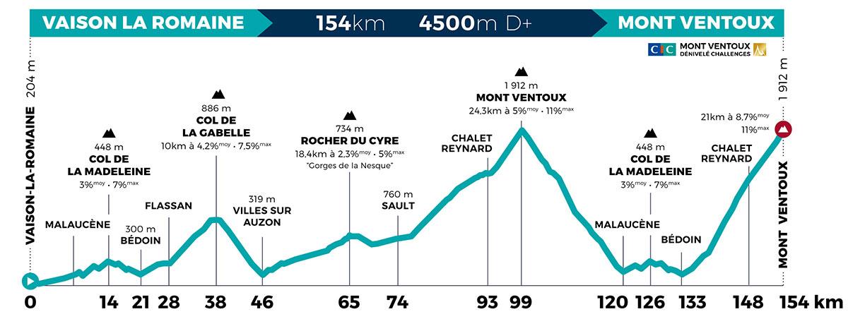 Mont Ventoux Dénivelé Challenge 2021 - Perfil