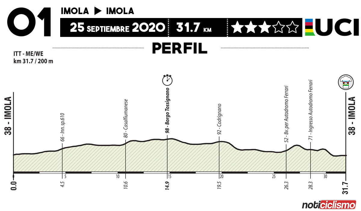 Mundial de Ciclismo UCI 2020 - Perfil ITT