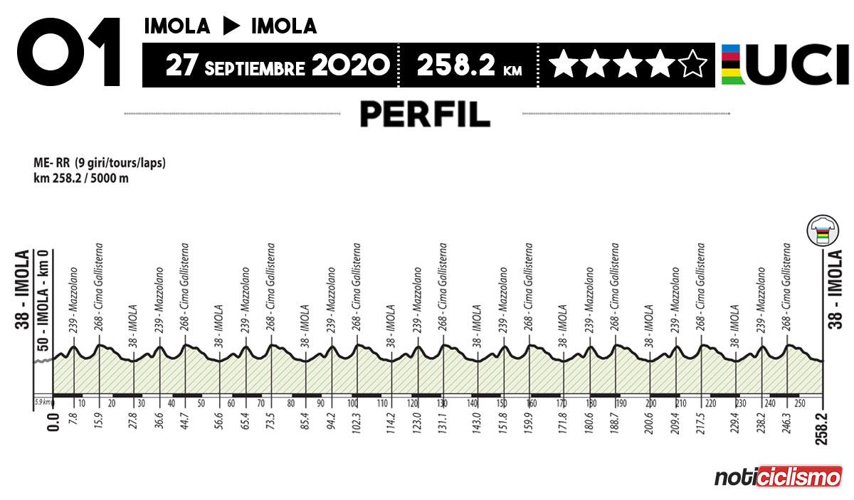 Mundial de Ciclismo UCI 2020 - Perfil Ruta