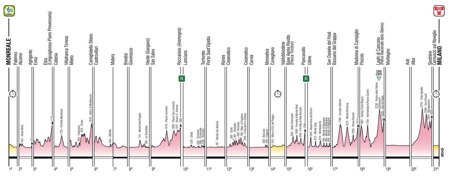 Giro de Italia 2020 - Etapas