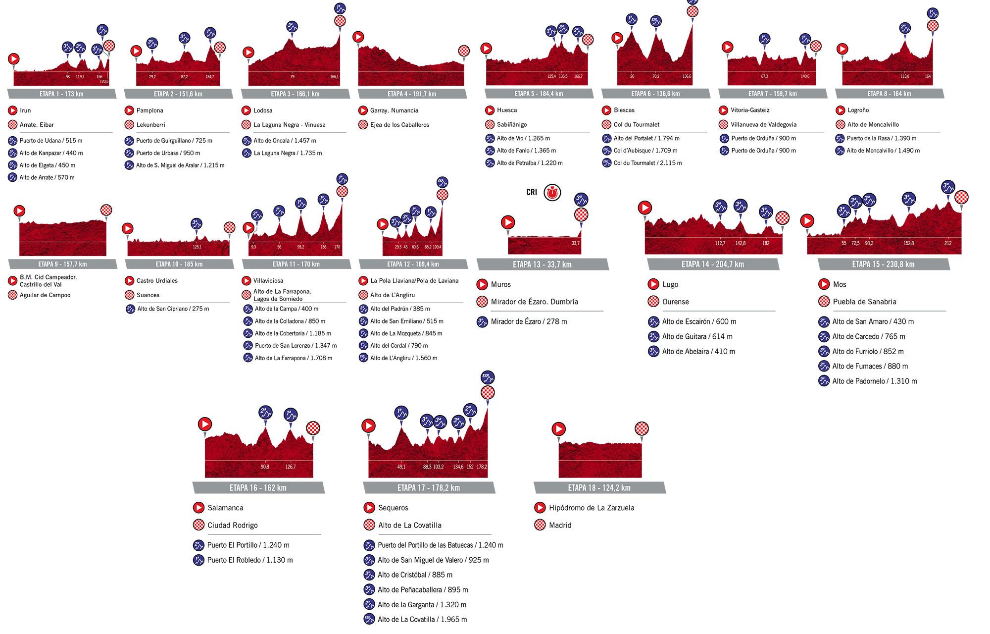 Etapas de la Vuelta a España 2020