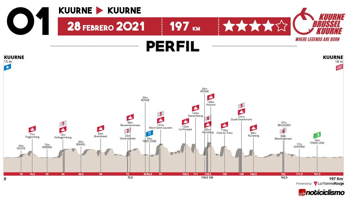Perfil de la Kuurne-Bruselas-Kuurne 2021