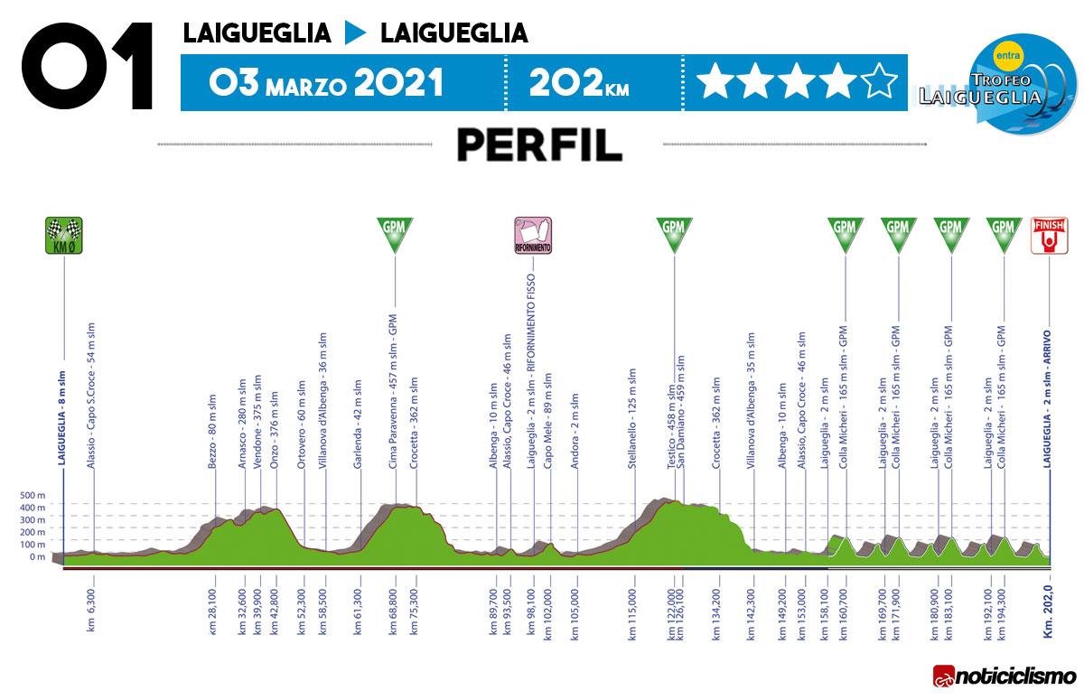Perfil del Trofeo Laigueglia 2021