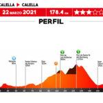 Volta a Catalunya 2021 - Etapa 1