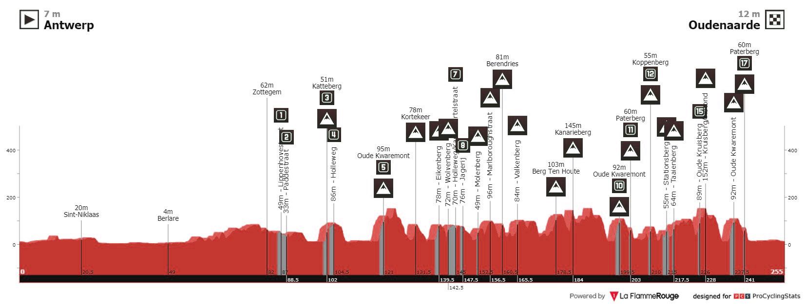 Tour de Flandes 2021 - Perfil