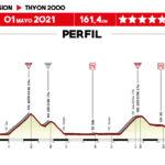Tour de Romandía 2021 – Etapa 4