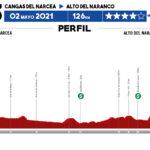 Vuelta Asturias 2021 - Etapa 3