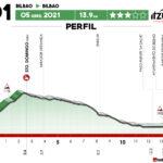 Vuelta al País Vasco 2021 - Etapa 1