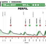 Vuelta al País Vasco 2021 - Etapa 4