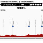Vuelta a Burgos 2021 - Etapa 5