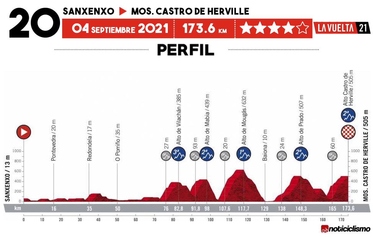 Vuelta a España 2021 - Etapa 20