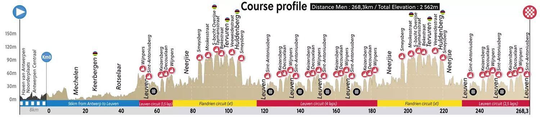 Perfil Prueba de Ruta del Mundial de Ciclismo UCI 2021