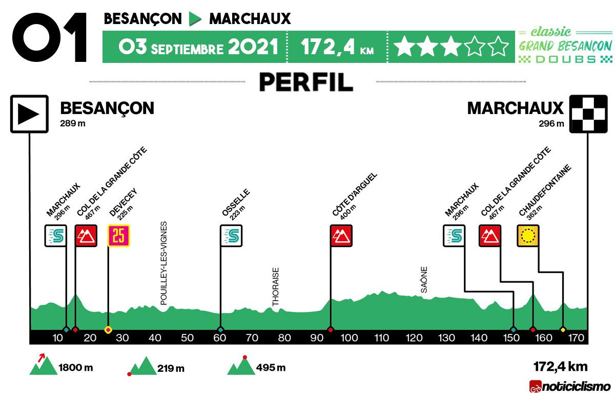 Perfil de la Classic Grand Besançon 2021