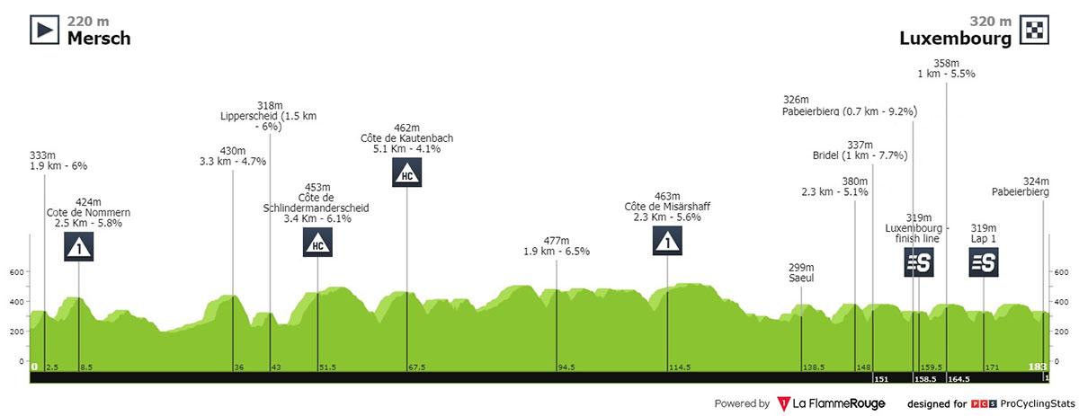 Tour de Luxemburgo 2021 - Etapa 5