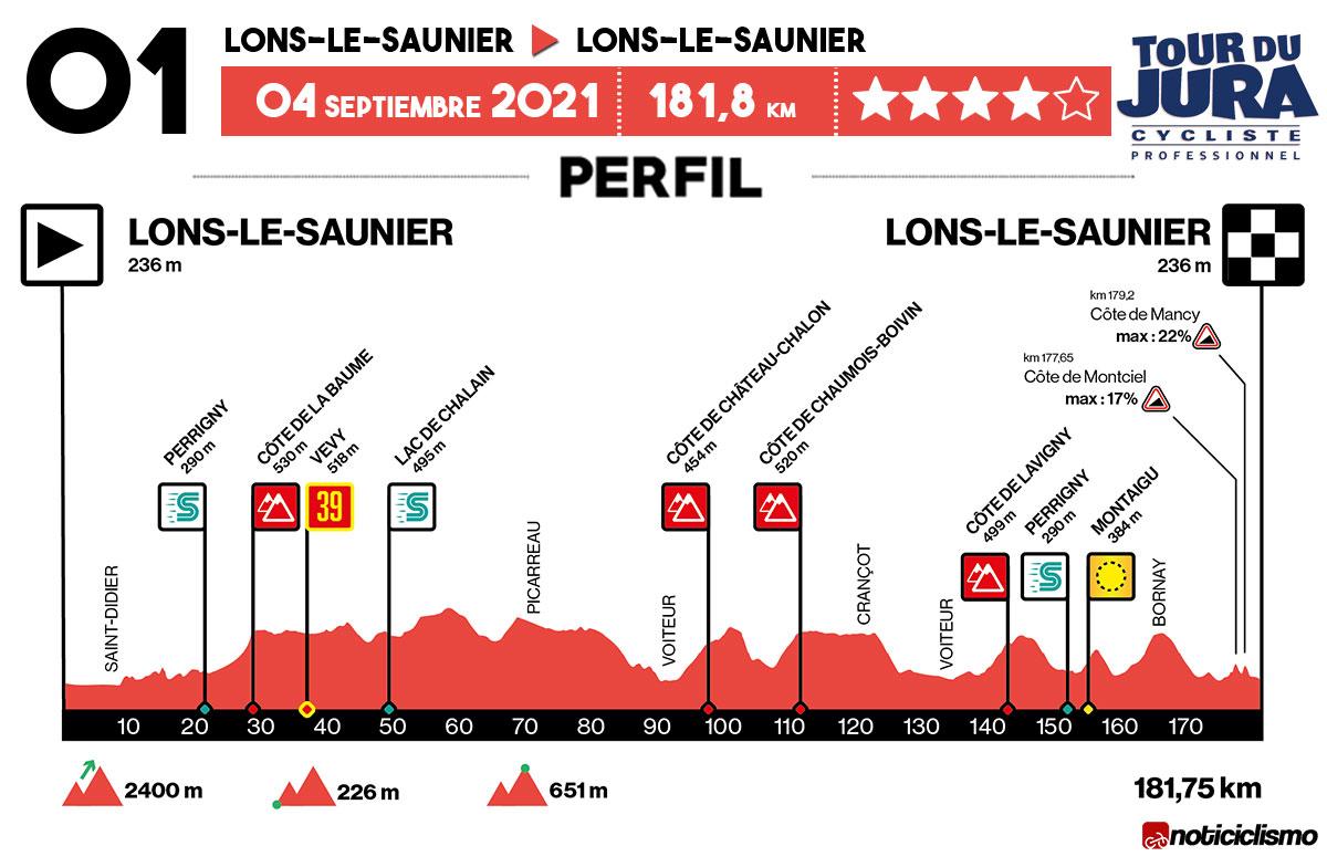 Tour du Jura 2021 - Perfil