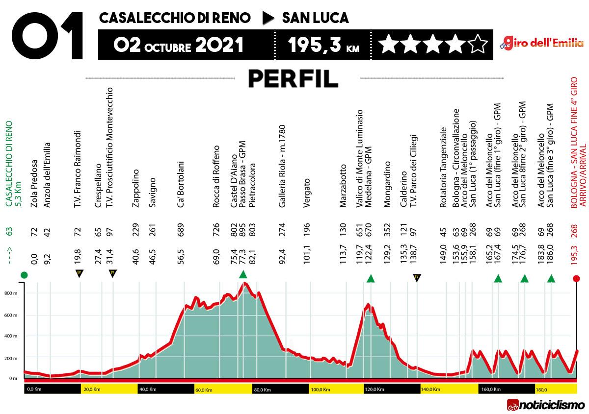 Giro dell'Emilia 2021 - Perfil