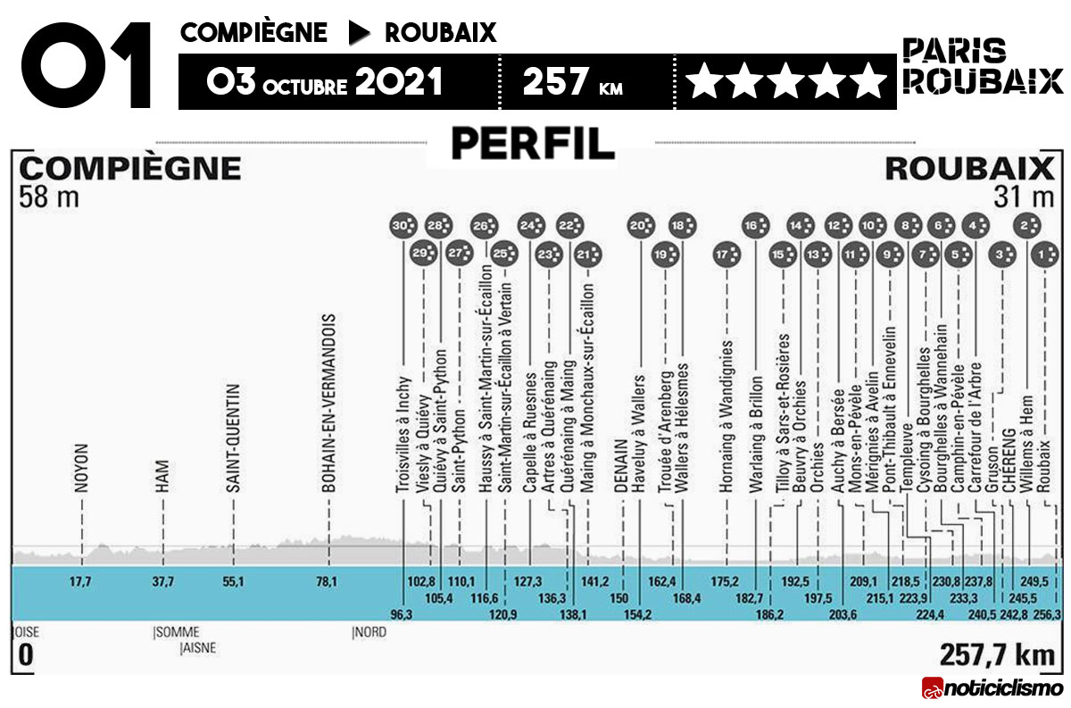 Perfil de la Paris-Roubaix 2021